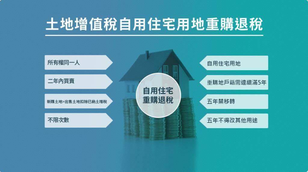 土增稅自用住宅用地重購退稅