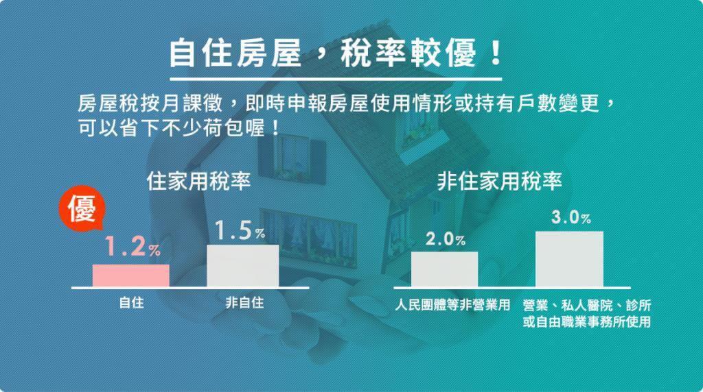 自住房屋,稅率較優:房屋稅按月課徵,即時申報房屋使用情形或持有戶數變更,可以省下不少荷包喔!