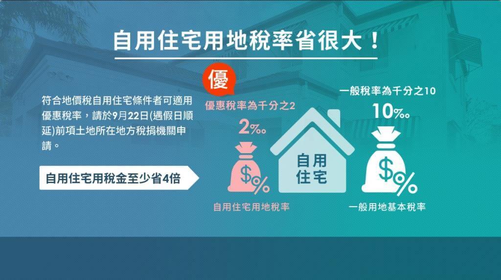 自用住宅用地稅率省很大:符合地價稅自用住宅條件者可適用優惠稅率,請於9月22日前向土地所在地方稅捐機關申請。